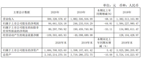 丽尚国潮2020年净利下滑64.81% 总经理洪一丹薪酬240.48万