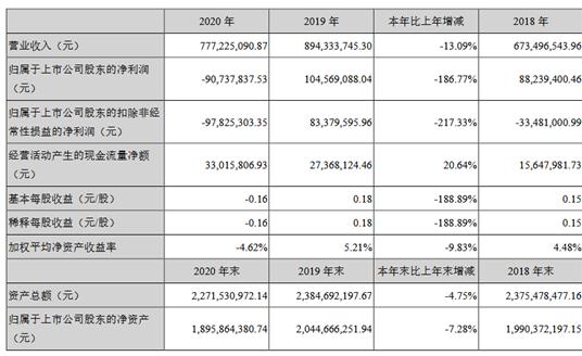 世纪瑞尔2020年亏损9073.78万 董事长牛俊杰薪酬45.76万