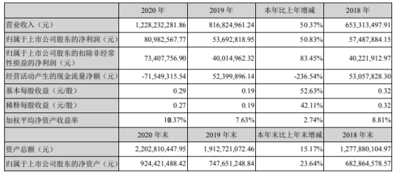 高澜股份2020年净利增长50.83% 董事长李琦薪酬125.38万