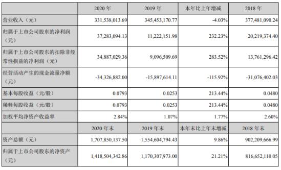 同有科技2020年净利增长232.23% 董事长周泽湘薪酬31.4万