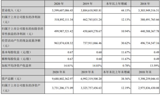 胜宏科技2020年净利增长12.13% 董事长陈涛薪酬144.49万