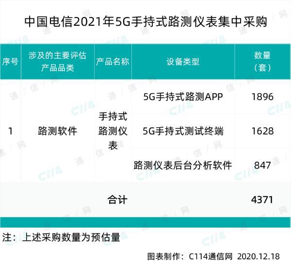 中国电信5G手持式路测仪表集采,世纪鼎利、华虎兄弟和万思维入围