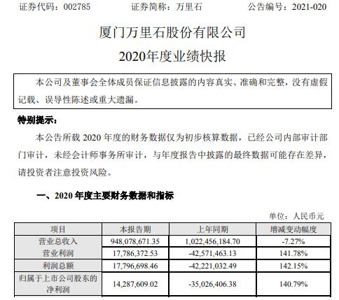 万里石2020年度净利1428.76万 工装业务毛利率增长