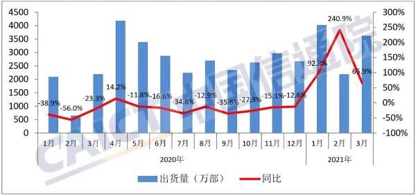 CAICT:3月份国内手机市场总体出货量为3609万部 同比增长65.9%