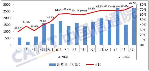 3月份国内市场5G手机出货量达到2749.8万部 占比提升至76.2%