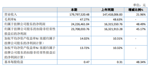 吉果科技2020年净利润2422.65万元 同比增长48.49% 毛利率增加