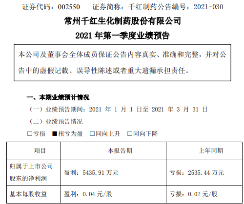 千红制药2021年第一季度预计净利5435.91万 制剂销售业务增长