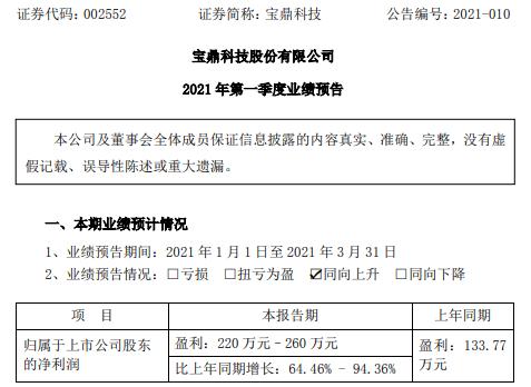 宝鼎科技2021年第一季度预计净利增长64.46%-94.36% 订单量明显上升