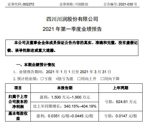 川润股份2021年第一季度预计净利1500万-1900万 综合毛利率提升