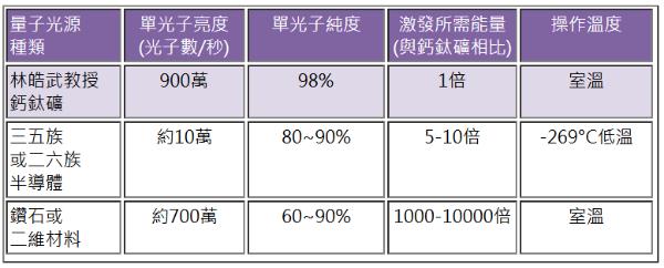 打破世界纪录!台湾清大研发全球最亮量子光源