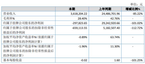 苏大明世2020年亏损29.78万 眼视光学业务销售订单减少