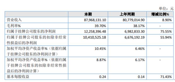 利雅得2020年净利同比增长75.55% 毛利率增长