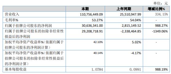 华洋科技2020年净利增长988.27% 销售收入增加