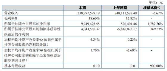 汇通金融2020年净利增长1789.76% 产品销售收入增长