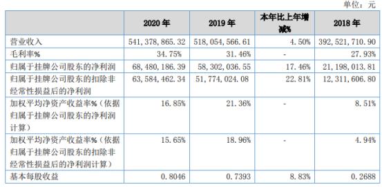 富士达2020年净利增长17.46% 防务客户及民用通讯客户需求增加
