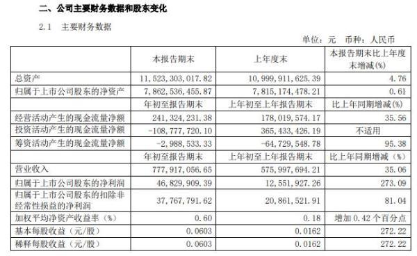 祁连山2021年第一季度净利增长273.09% 产品销量增加