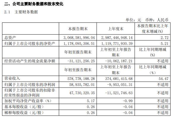 广东骏亚2021年第一季度净利5893.58万 销售规模增加