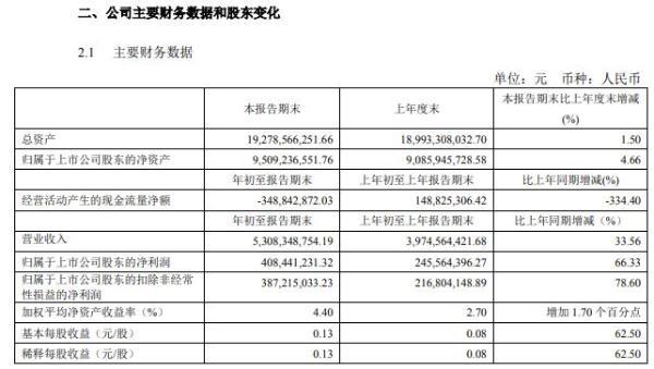 梅花生物2021年第一季度净利增长66.33% 赖氨酸等产品销量增加