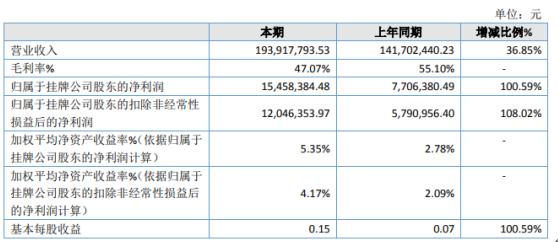 捷世智通2020年净利增长100.59% 嵌入式计算机业务增长