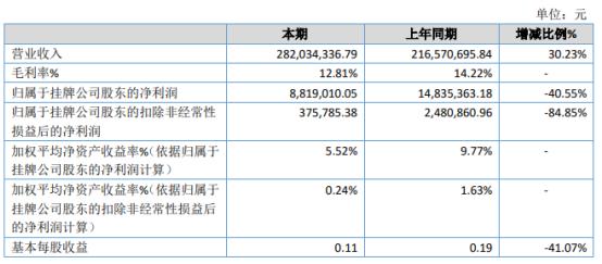 广东羚光2020年净利下滑40.55% 电子材料产品收入同比增加