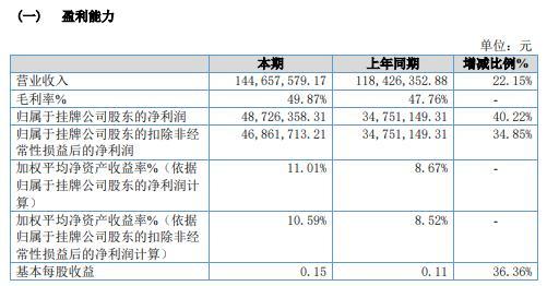 三一学院2020年净利增长40.22% 扩大经营规模