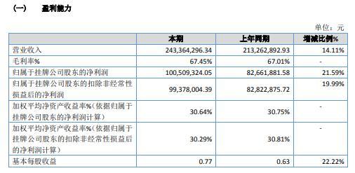 凤阳矿业2020年净利1.01亿 同比增长21.59%