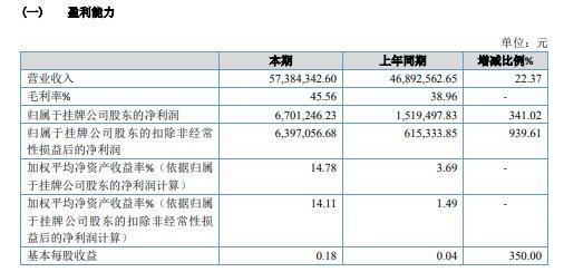 昌顺烘焙2020年净利增长341.02% 加大营销力度