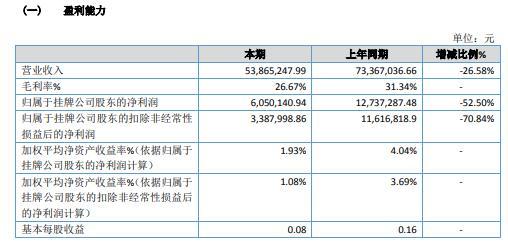 秦岭旅游2020年净利减少52.5% 营业外支出增加