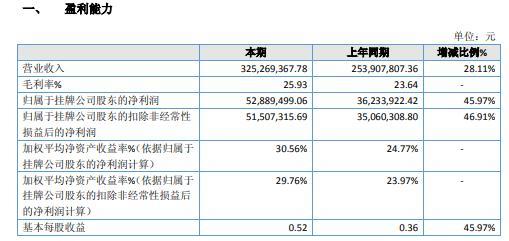 华阳变速2020年净利增长45.97% 利润总额增加