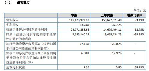 巨能股份2020年净利2477.14万增长68.75% 其他收益增加
