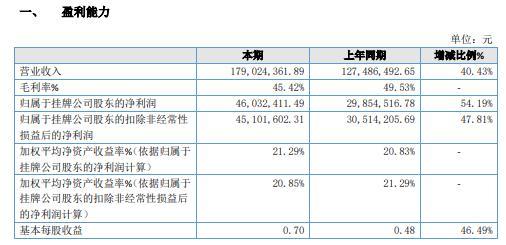 中运科技2020年净利增长54.19% 研发抗疫智能产品