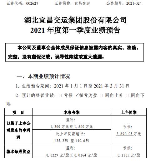 宜昌交运2021年第一季度预计净利1300万-1500万 旅游综合服务业务恢复