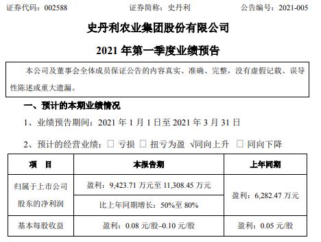 史丹利2021年第一季度预计净利9424万-1.13亿 增长50%-80%