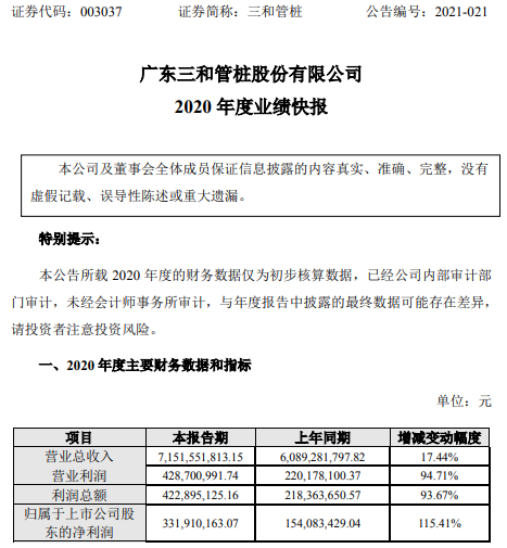 三和管桩2020年度净利增长115% 销售单价及毛利率上升