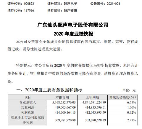 超声电子2020年度净利增长2.27% 产品结构持续优化