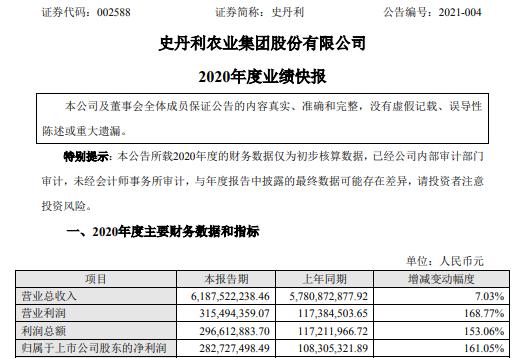 史丹利2020年度净利增长161% 高毛利产品占比上升