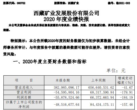 西藏矿业2020年亏损4852万元 高碳铬铁矿价格持续下跌