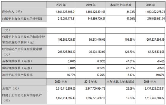 长高集团2020年净利增长47% 董事长马孝武薪酬30万