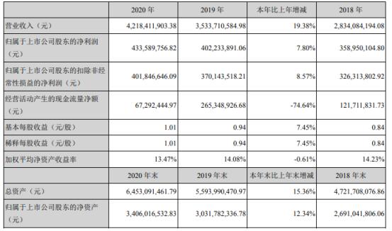 航天电器2020年净利增长7.8% 每10股派发现金红利2元