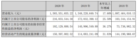 江苏神通2020年净利增长26% 董事长韩力薪酬88.6万
