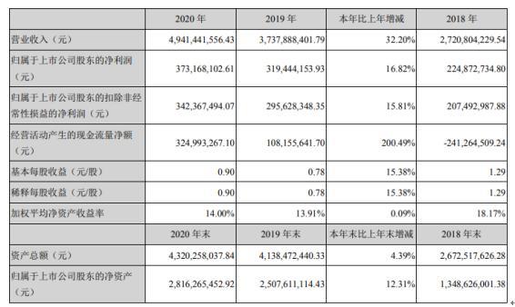 华致酒行2020年净利增长16.82% 董事长吴向东薪酬248.52万