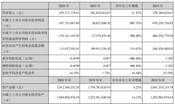 厚普股份2020年亏损1.68亿 董事长王季文薪酬13.25万