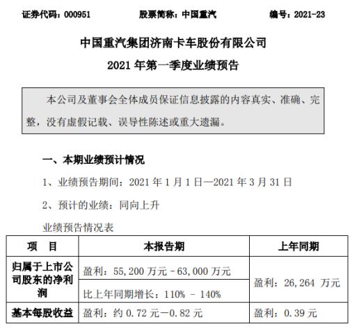 中国重汽2021年第一季度预计净利增长110%-140% 产、销两旺