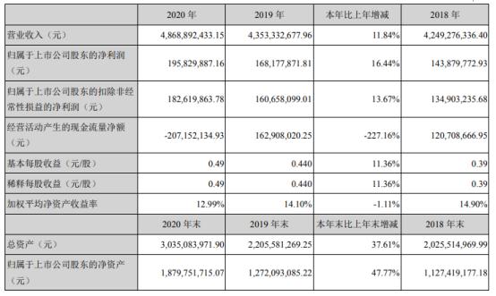 顺博合金2020年净利增长16.44% 董事长王真见薪酬26.31万