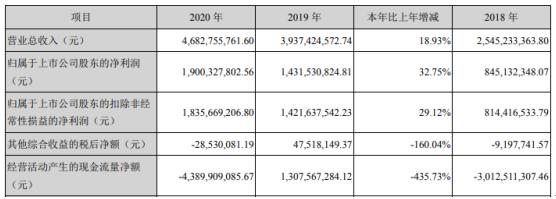 华西证券2020年净利增长32.75% 董事长鲁剑雄薪酬28.95万