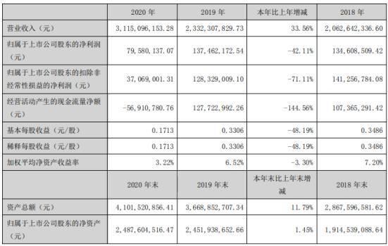 经纬辉开2020年净利下滑42.11% 董事长陈建波薪酬66.54万