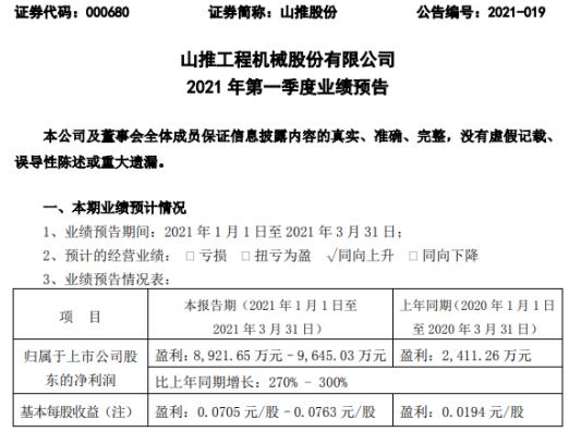 山推股份2021年第一季度预计净利8921.65万-9645.03万 产品销售规模增加