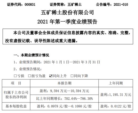 五矿稀土2021年第一季度预计净利增长702.64%-786% 销售毛利上升