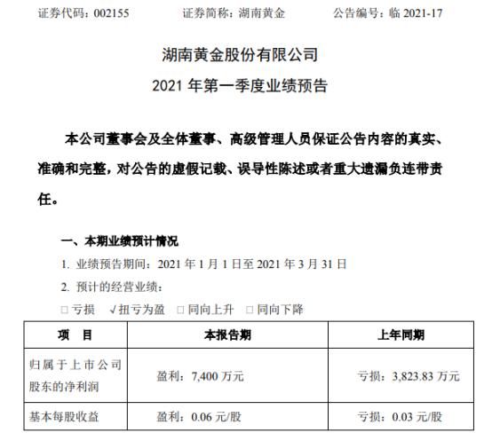 湖南黄金2021年第一季度预计净利7400万 产品销量、销价同比上升