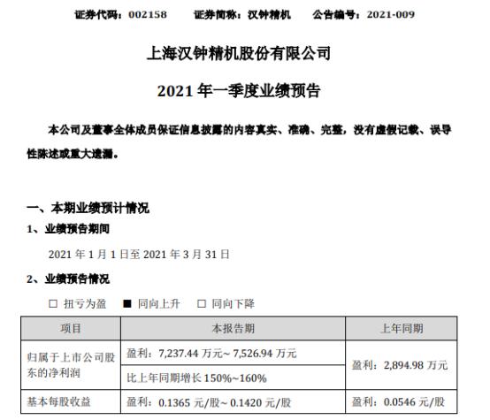 汉钟精机2021年第一季度预计净利7237万-7527万 增长150%-160%